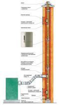 Система восстановления дымоходов Schiedel Keranova. Фото 2