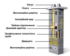 Керамический дымоход Schiedel Dual (газ/твердое топливо). Фото 2