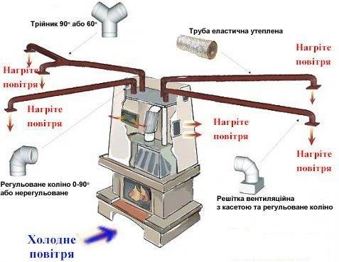 Каминное отопление дома своими руками - Avtoskool.ru